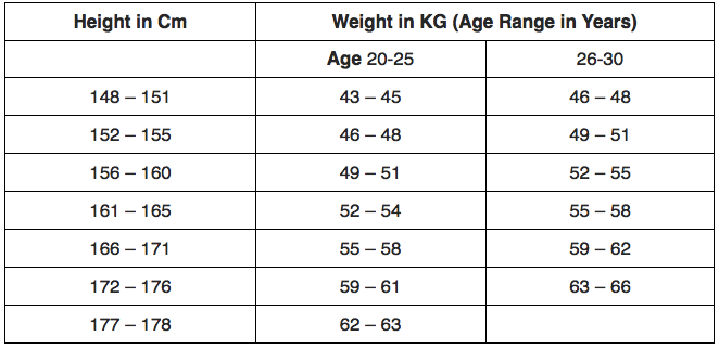 height&weight for females to join army
