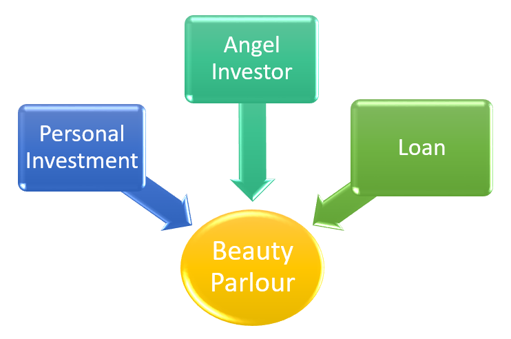 Ladies Beauty parlour business mein investment
