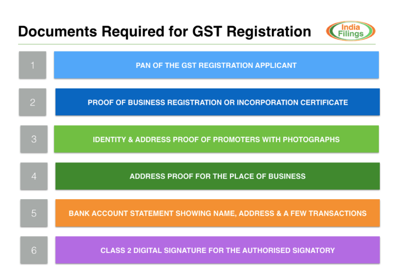 GST registration ke liye important document