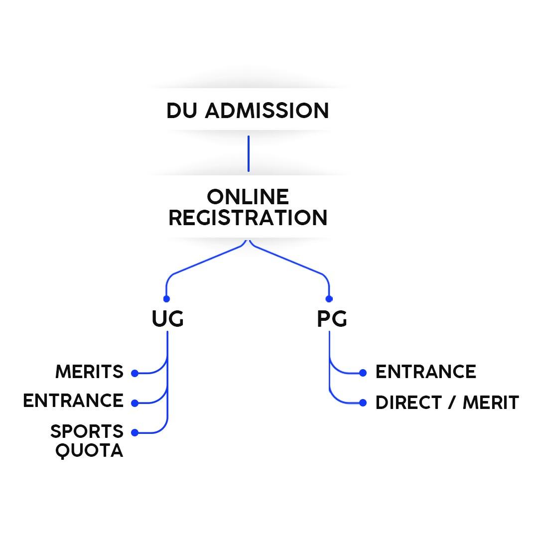 DU admission ki puri jankari