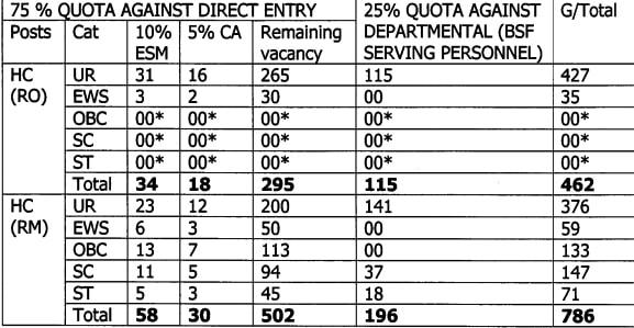 bsf hc vacancy