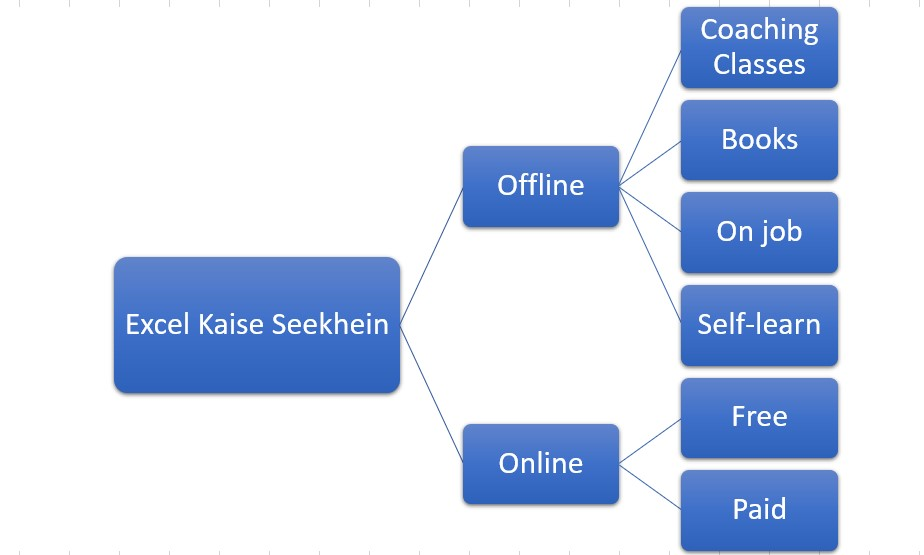 MS Excel Kaise Sikhe-Online/Offline ways