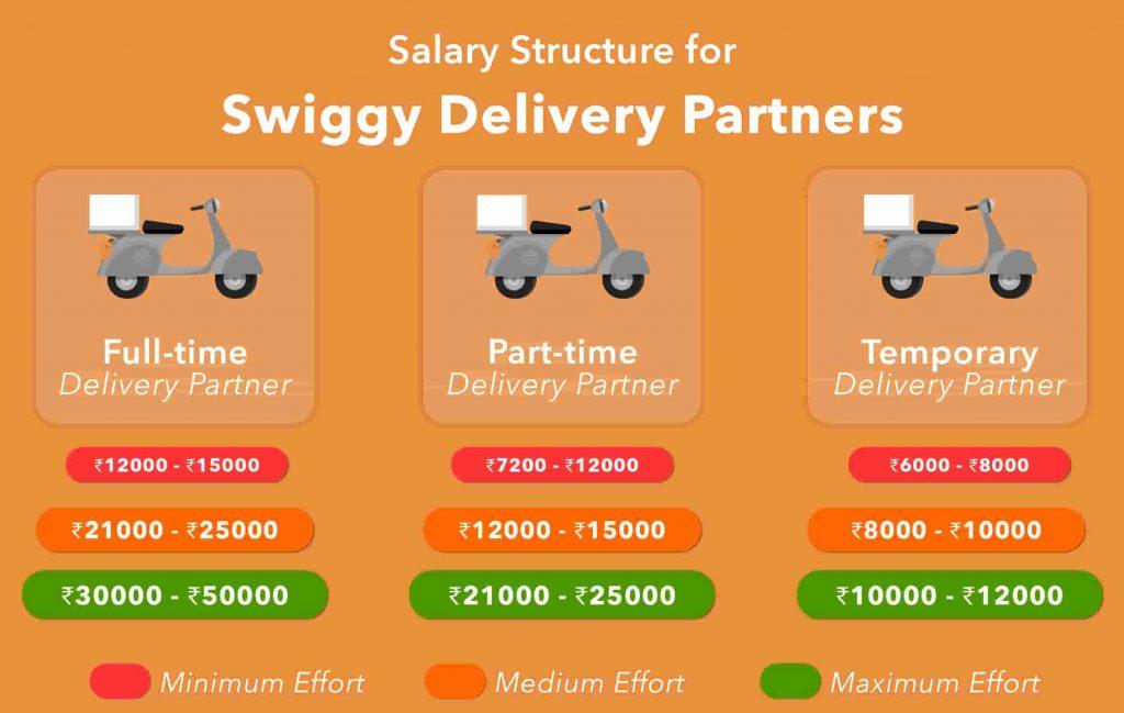 swiggy delivery job salary